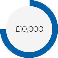 £10,000